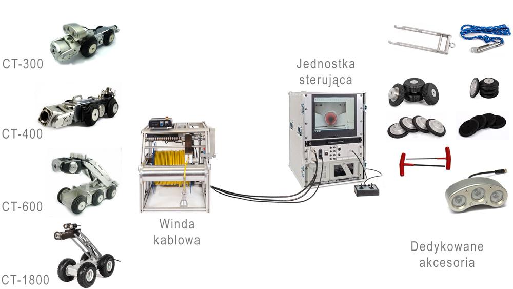 Konfiguracje zestawów do inspekcja telewizyjna ruroci?gów